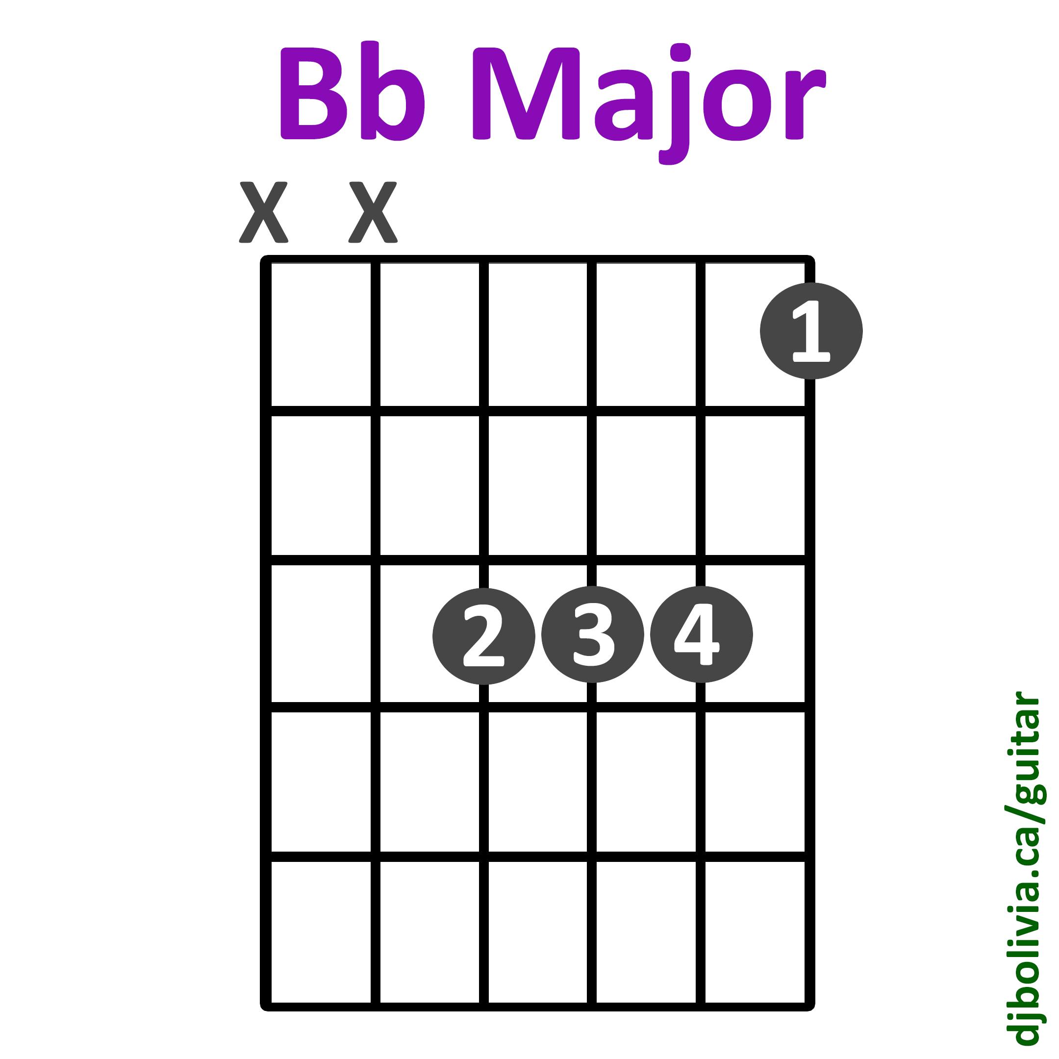 Soporific Airs Dj Bolivia Guitar For Beginners Course