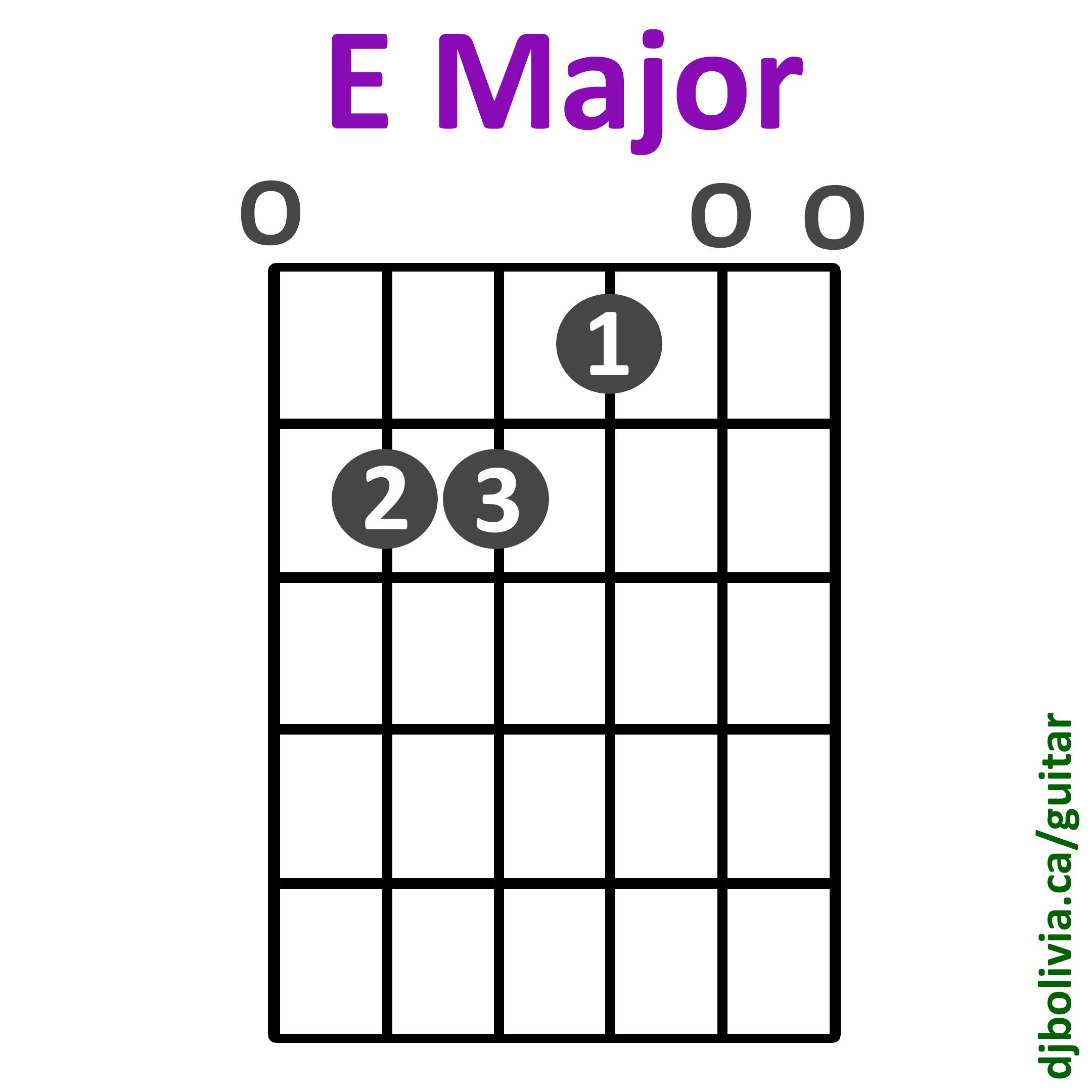 E Chord Guitar Soporific Airs (DJ Bol...